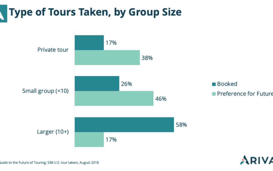 What's the Optimal Tour Group Size? (Hint: Think Small)