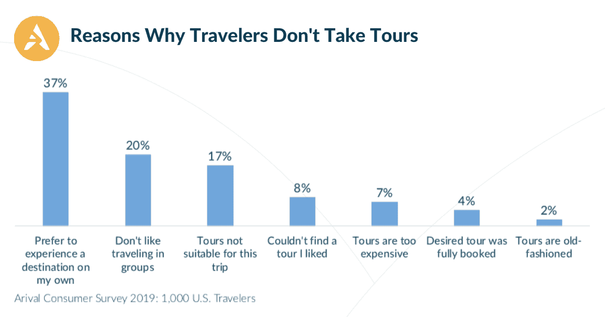 Arival Chart Why Travelers Don't Take Tours