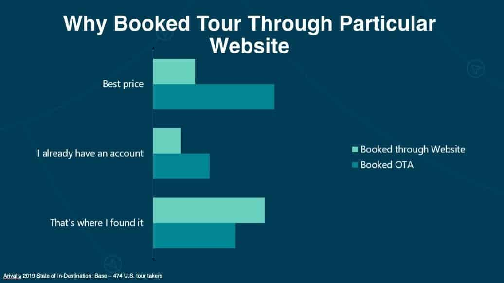 Arival Tour Report: Why Travelers Book Through an OTA and Not My Website