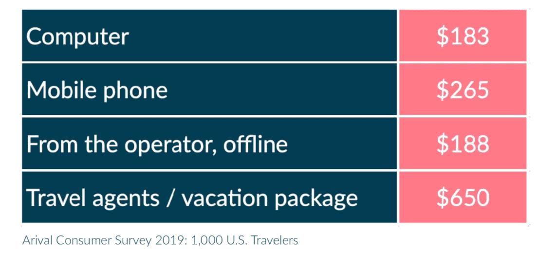 US Tour Mobile Spending