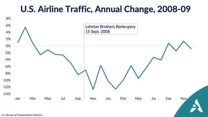 Airline Traffic Annual Change 2008-09